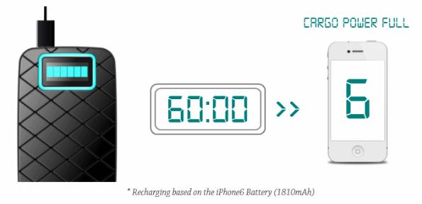 たった5分でiPhoneフル充電。超高速モバイルバッテリー「CarGo Power」